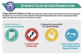 Definition of College and Career Readiness in Iowa Image