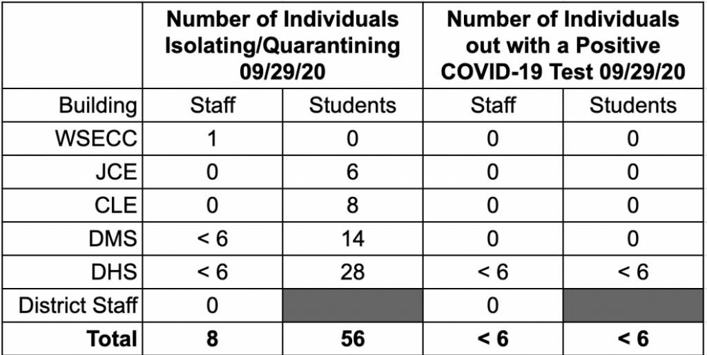COVID Data 9 29 20