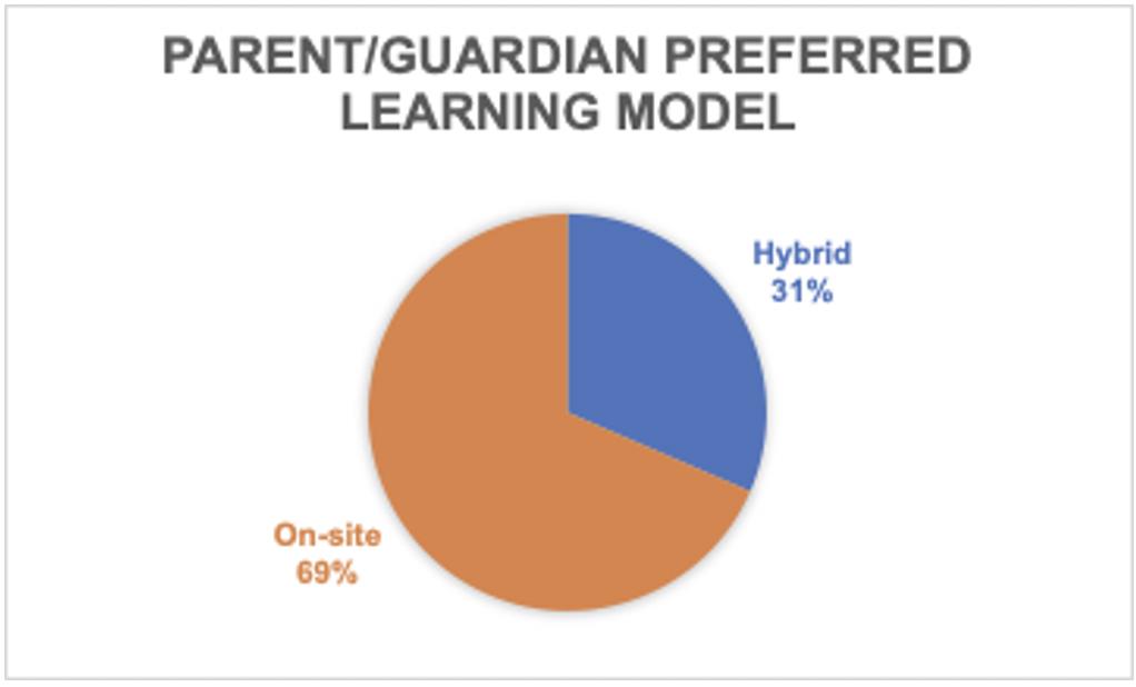 ParentGuardian Learning Model Survey Results