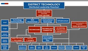 Technology Leadership Flowchart