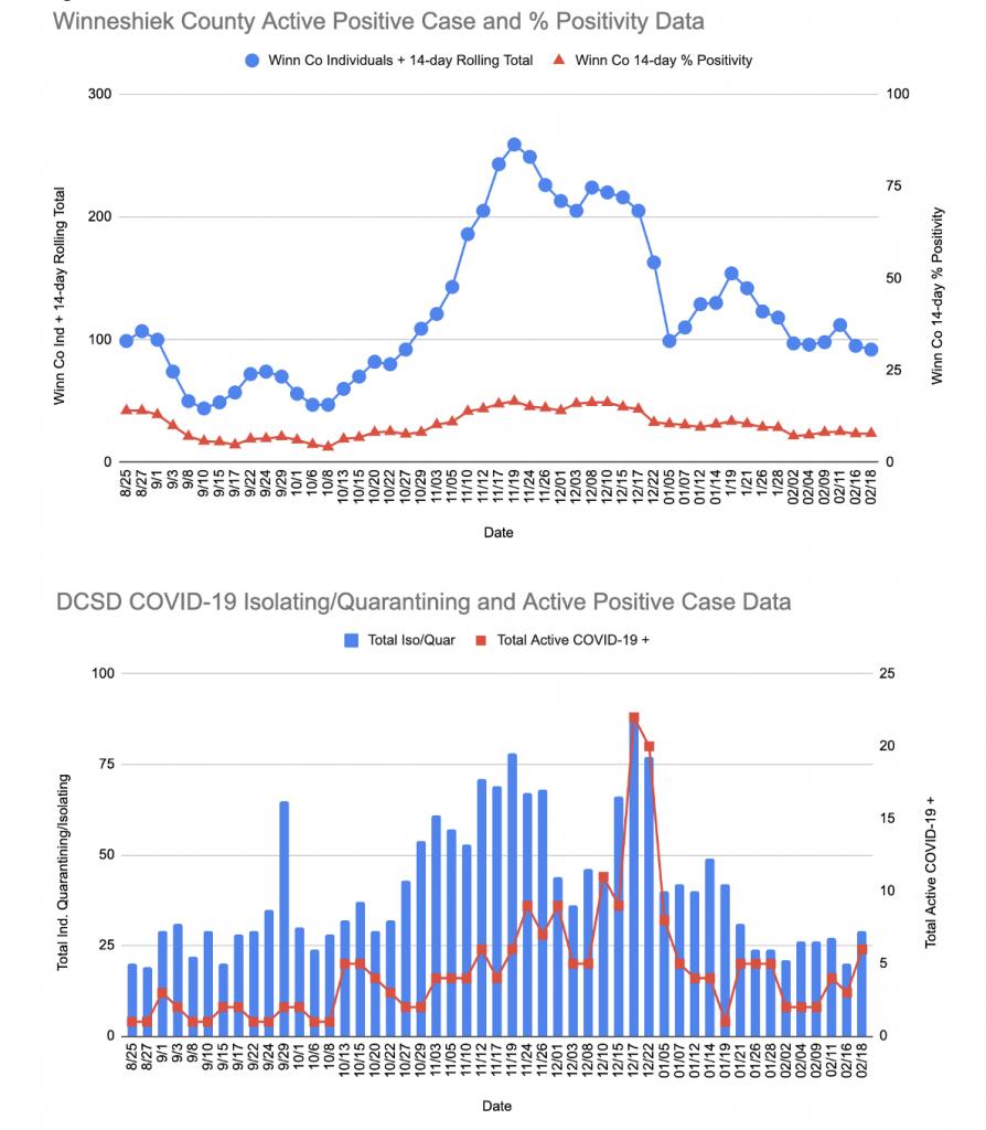 DCSD and Winn Co COVID Data 2 19 21