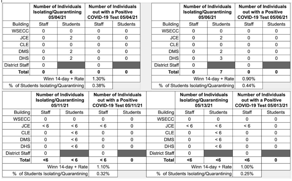 COVID Data 5 14 21
