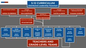 DCSD 5 12 Curriculum Distributed Leadership Flowchart