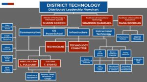 DCSD District Technology Distributed Leadership Flowchart (NEW)