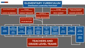 DCSD Elementary Curriculum Distributed Leadership Flowchart